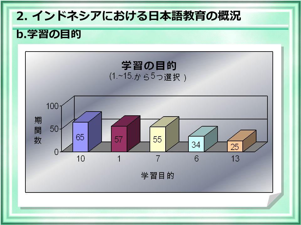 b. 学習の目的 2. インドネシアにおける日本語教育の概況