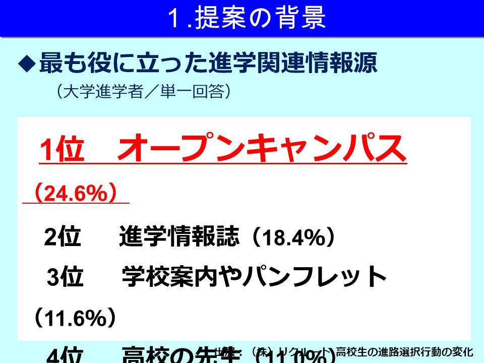 1 位 オープンキャンパス ( 24.6 %) 2 位 進学情報誌 ( 18.4 %) 3 位 学校案内やパンフレット ( 11.6 %) 4 位 高校の先生 ( 11.0 %) 5 位 学校のホームページ ( 6.2 %) ◆最も役に立った進学関連情報源 (大学進学者/単一回答) 出展:(株)リクルート 高校生の進路選択行動の変化 1.