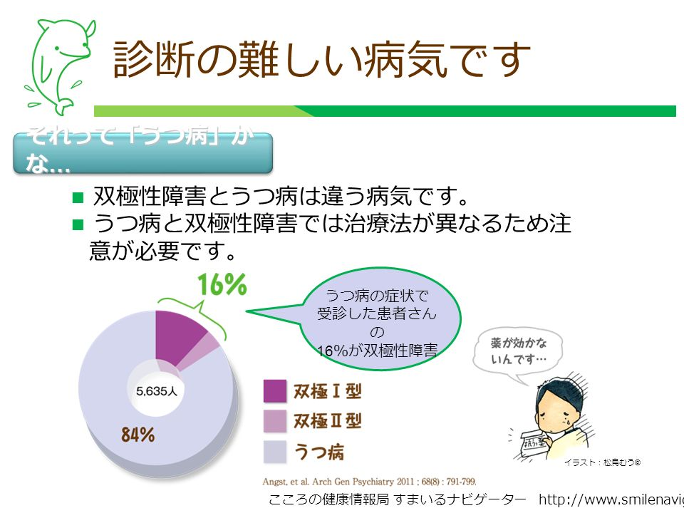 こころの健康情報局 すまいるナビゲーター http://www.smilenavigator.jp うつ病の症状で 受診した患者さん の 16 %が双極性障害 診断の難しい病気です ■ 双極性障害とうつ病は違う病気です。 ■ うつ病と双極性障害では治療法が異なるため注 意が必要です。 イラスト:松鳥むう © それって「うつ病」か な …