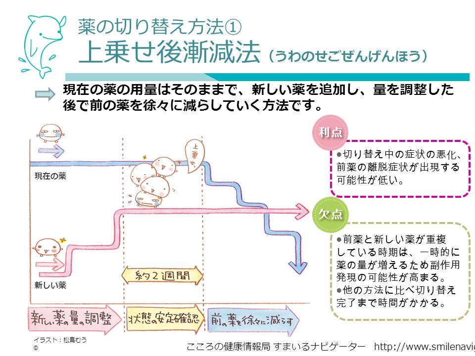 こころの健康情報局 すまいるナビゲーター http://www.smilenavigator.jp 薬の切り替え方法① 上乗せ後漸減法 (うわのせごぜんげんほう) 現在の薬の用量はそのままで、新しい薬を追加し、量を調整した 後で前の薬を徐々に減らしていく方法です。 イラスト:松鳥むう © 新しい薬 現在の薬 ● 切り替え中の症状の悪化、 前薬の離脱症状が出現する 可能性が低い。 ● 前薬と新しい薬が重複 している時期は、一時的に 薬の量が増えるため副作用 発現の可能性が高まる。 ● 他の方法に比べ切り替え 完了まで時間がかかる。