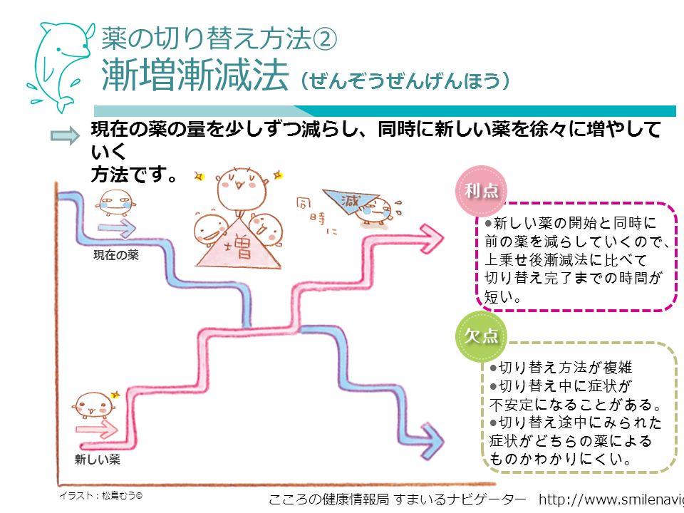 こころの健康情報局 すまいるナビゲーター http://www.smilenavigator.jp 現在の薬の量を少しずつ減らし、同時に新しい薬を徐々に増やして いく 方法です。 イラスト:松鳥むう © 新しい薬 現在の薬 ● 新しい薬の開始と同時に 前の薬を減らしていくので、 上乗せ後漸減法に比べて 切り替え完了までの時間が 短い。 ● 切り替え方法が複雑 ● 切り替え中に症状が 不安定になることがある。 ● 切り替え途中にみられた 症状がどちらの薬による ものかわかりにくい。 薬の切り替え方法② 漸増漸減法 (ぜんぞうぜんげんほう)