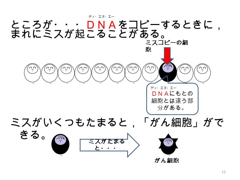 ディ・エヌ・エー ところが・・・DNAをコピーするときに, まれにミスが起こることがある。 ミスがいくつもたまると,「がん細胞」がで きる。 11 ミスコピーの細 胞 ミスがたまる と・・・ ディ・エヌ・エー DNAにもとの 細胞とは違う部 分がある。 がん細胞