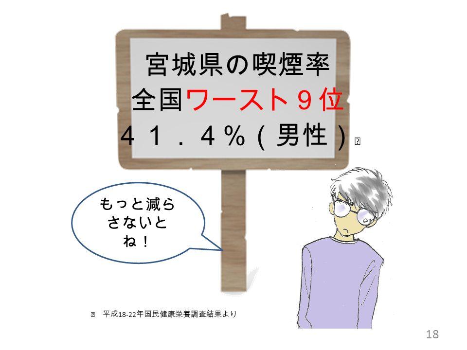 18 宮城県の喫煙率 全国ワースト9位 41.4%(男性) ※ ※ 平成 18-22 年国民健康栄養調査結果より もっと減ら さないと ね!