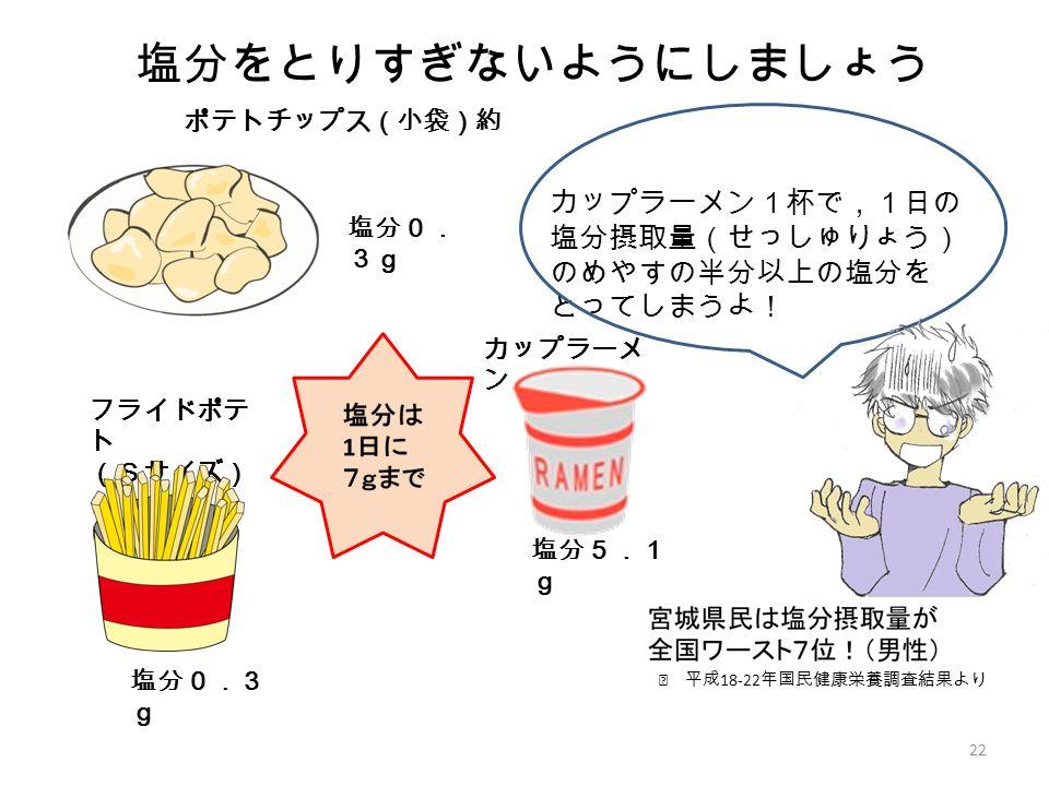 カップラーメン1杯で,1日の 塩分摂取量(せっしゅりょう) のめやすの半分以上の塩分を とってしまうよ! 22 塩分をとりすぎないようにしましょう 塩分5.1 g 塩分0. 3g ポテトチップス(小袋)約 30g フライドポテ ト (Sサイズ) カップラーメ ン ※ 平成 18-22 年国民健康栄養調査結果より