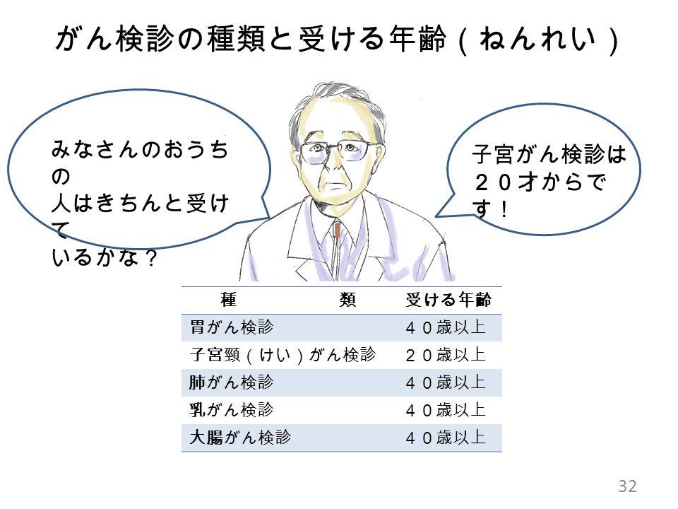 がん検診の種類と受ける年齢(ねんれい) みなさんのおうち の 人はきちんと受け て いるかな? 32 子宮がん検診は 20才からで す! 種 類受ける年齢 胃がん検診40歳以上 子宮頸(けい)がん検診20歳以上 肺がん検診40歳以上 乳がん検診40歳以上 大腸がん検診40歳以上
