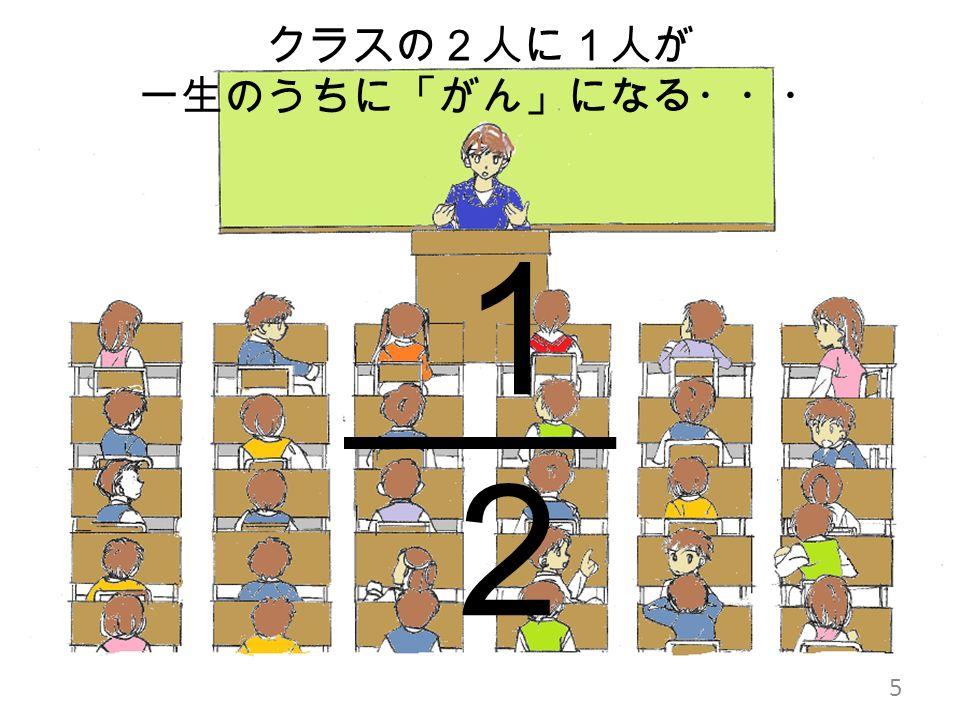 5 クラスの2人に1人が 一生のうちに「がん」になる・・・ 1212