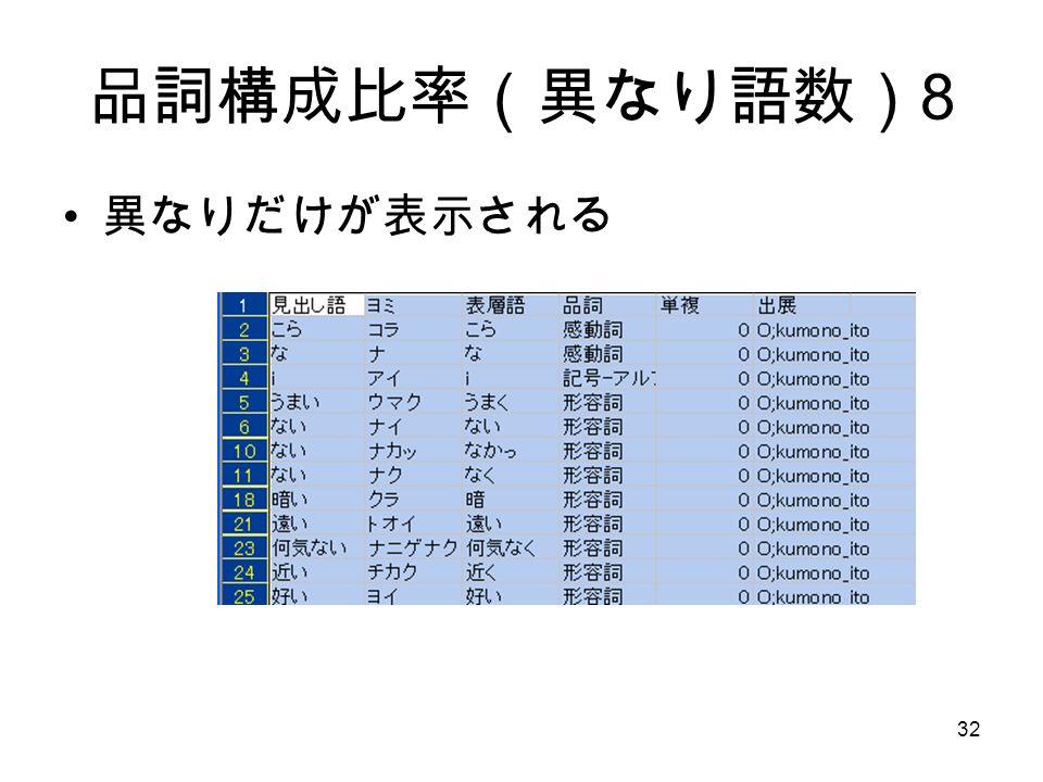 32 品詞構成比率(異なり語数) 8 異なりだけが表示される