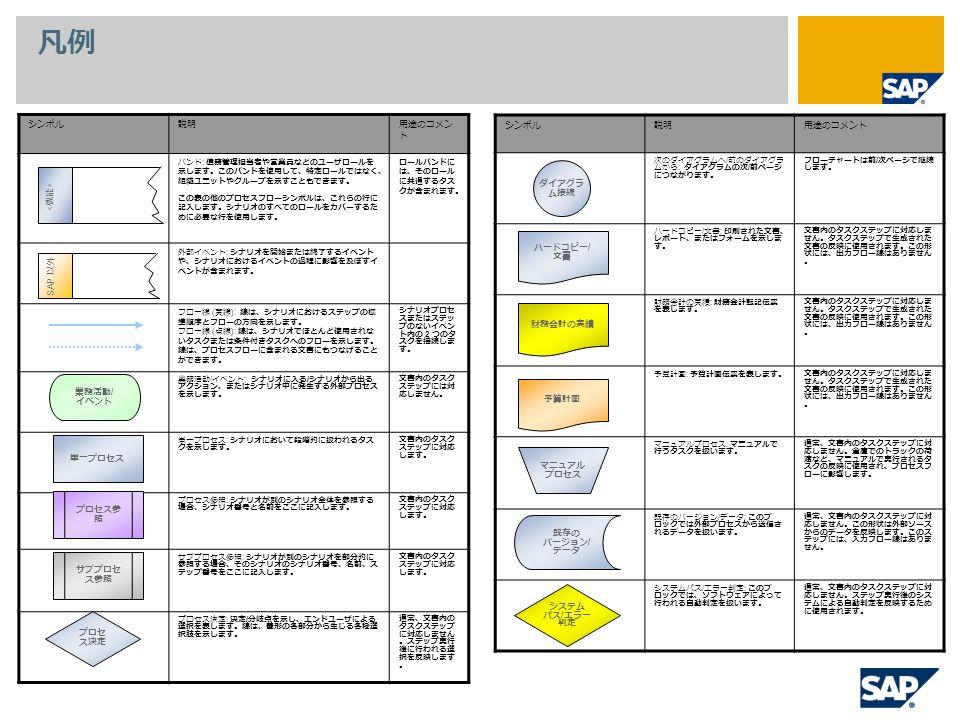 凡例 シンボル説明用途のコメン ト バンド : 債務管理担当者や営業員などのユーザロールを 示します。このバンドを使用して、特定ロールではなく、 組織ユニットやグループを示すこともできます。 この表の他のプロセスフローシンボルは、これらの行に 記入します。シナリオのすべてのロールをカバーするた めに必要な行を使用します。 ロールバンドに は、そのロール に共通するタス クが含まれます。 外部イベント : シナリオを開始または終了するイベント や、シナリオにおけるイベントの過程に影響を及ぼすイ ベントが含まれます。 フロー線 ( 実線 ): 線は、シナリオにおけるステップの標 準順序とフローの方向を示します。 フロー線 ( 点線 ): 線は、シナリオでほとんど使用されな いタスクまたは条件付きタスクへのフローを示します。 線は、プロセスフローに含まれる文書にもつなげること ができます。 シナリオプロセ スまたはステッ プのないイベン ト内の 2 つのタ スクを接続しま す。 業務活動 / イベント : シナリオに入る / シナリオから出る アクション、またはシナリオ中に発生する外部プロセス を示します。 文書内のタスク ステップには対 応しません。 単一プロセス : シナリオにおいて段階的に扱われるタス クを示します。 文書内のタスク ステップに対応 します。 プロセス参照 : シナリオが別のシナリオ全体を参照する 場合、シナリオ番号と名前をここに記入します。 文書内のタスク ステップに対応 します。 サブプロセス参照 : シナリオが別のシナリオを部分的に 参照する場合、そのシナリオのシナリオ番号、名前、ス テップ番号をここに記入します。 文書内のタスク ステップに対応 します。 プロセス決定 : 決定 / 分岐点を示し、エンドユーザによる 選択を表します。線は、菱形の各部分から生じる各種選 択肢を示します。 通常、文書内の タスクステップ に対応しません 。ステップ実行 後に行われる選 択を反映します 。 シンボル説明用途のコメント 次のダイアグラムへ / 前のダイアグラ ムから : ダイアグラムの次 / 前ページ につながります。 フローチャートは前 / 次ページで継続 します。 ハードコピー / 文書 : 印刷された文書、 レポート、またはフォームを示しま す。 文書内のタスクステップに対応しま せん。タスクステップで生成された 文書の反映に使用されます。この形 状には、出力フロー線はありません 。 財務会計の実績 : 財務会計転記伝票 を表します。 文書内のタスクステップに対応しま せん。タスクステップで生成された 文書の反映に使用されます。この形 状には、出力フロー線はありません 。 予算計画 : 予算計画伝票を表します。文書内のタスクステップに対応しま せん。タスクステップで生成された 文書の反映に使用されます。この形 状には、出力フロー線はありません 。 マニュアルプロセス : マニュアルで 行うタスクを扱います。 通常、文書内のタスクステップに対 応しません。倉庫でのトラックの荷 渡など、マニュアルで実行されるタ スクの反映に使用され、プロセスフ ローに影響します。 既存のバージョン / データ : このブ ロックでは外部プロセスから送信さ れるデータを扱います。 通常、文書内のタスクステップに対 応しません。この形状は外部ソース からのデータを反映します。このス テップには、入力フロー線はありま せん。 システムパス / エラー判定 : このブ ロックでは、ソフトウェアによって 行われる自動判定を扱います。 通常、文書内のタスクステップに対 応しません。ステップ実行後のシス テムによる自動判定を反映するため に使用されます。 業務活動 / イベント 単一プロセス プロセス参 照 サブプロセ ス参照 プロセ ス決定 ダイアグラ ム接続 ハードコピー / 文書 財務会計の実績 予算計画 マニュアル プロセス 既存の バージョン / データ システム パス / エラー 判定 SAP 以外