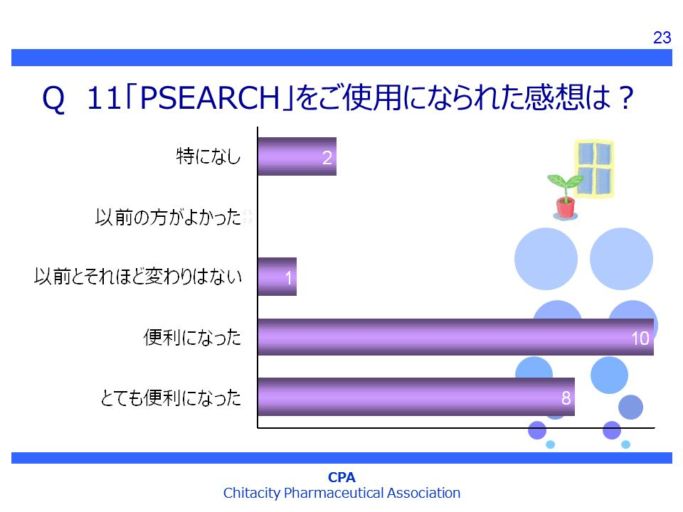 CPA Chitacity Pharmaceutical Association CPA Chitacity Pharmaceutical Association Q 11「PSEARCH」をご使用になられた感想は? 23