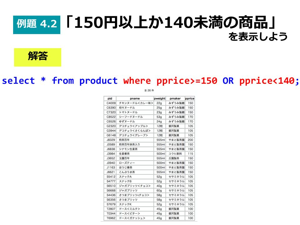 select * from product where pprice>=150 OR pprice<140; 解答 例題 4.2 「150円以上か140未満の商品」 を表示しよう