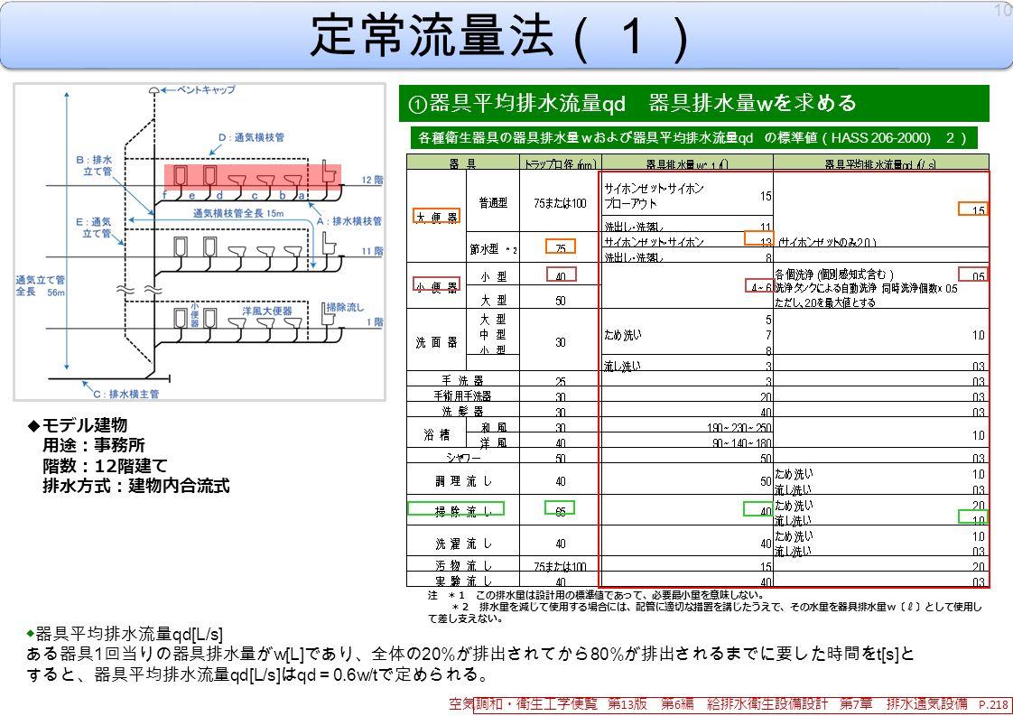 定常流量法(1) ① 器具平均排水流量 qd 器具排水量 w を求める ◆器具平均排水流量 qd[L/s] ある器具 1 回当りの器具排水量が w[L] であり、全体の 20% が排出されてから 80% が排出されるまでに要した時間を t[s] と すると、器具平均排水流量 qd[L/s] は qd = 0.6w/t で定められる。 10 空気調和・衛生工学便覧 第 13 版 第 6 編 給排水衛生設備設計 第 7 章 排水通気設備 P.218 ◆モデル建物 用途:事務所 階数: 12 階建て 排水方式:建物内合流式 各種衛生器具の器具排水量wおよび器具平均排水流量 qd の標準値( HASS 206-2000) 2) 注 *1 この排水量は設計用の標準値であって、必要最小量を意味しない。 *2 排水量を減じて使用する場合には、配管に適切な措置を講じたうえで、その水量を器具排水量w〔 ℓ 〕として使用し て差し支えない。