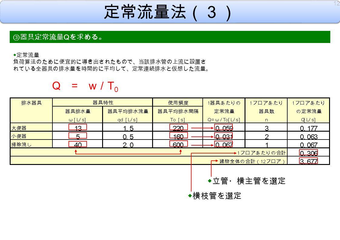 定常流量法(3) ③ 器具定常流量 Q を求める。 Q = w/T0Q = w/T0 ◆横枝管を選定 ◆定常流量 負荷算法のために便宜的に導き出されたもので、当該排水管の上流に設置さ れている全器具の排水量を時間的に平均して、定常連続排水と仮想した流量。 12 ◆立管・横主管を選定