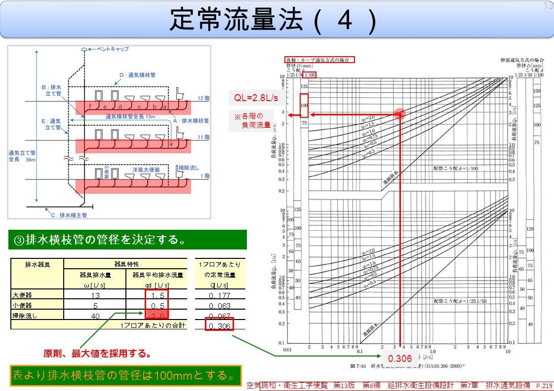 定常流量法(4) ③ 排水横枝管の管径を決定する。 表より排水横枝管の管径は 100mm とする。 0.306 13 空気調和・衛生工学便覧 第 13 版 第 6 編 給排水衛生設備設計 第 7 章 排水通気設備 P.219 QL=2.8L/s ※各階の 負荷流量 原則、最大値を採用する。