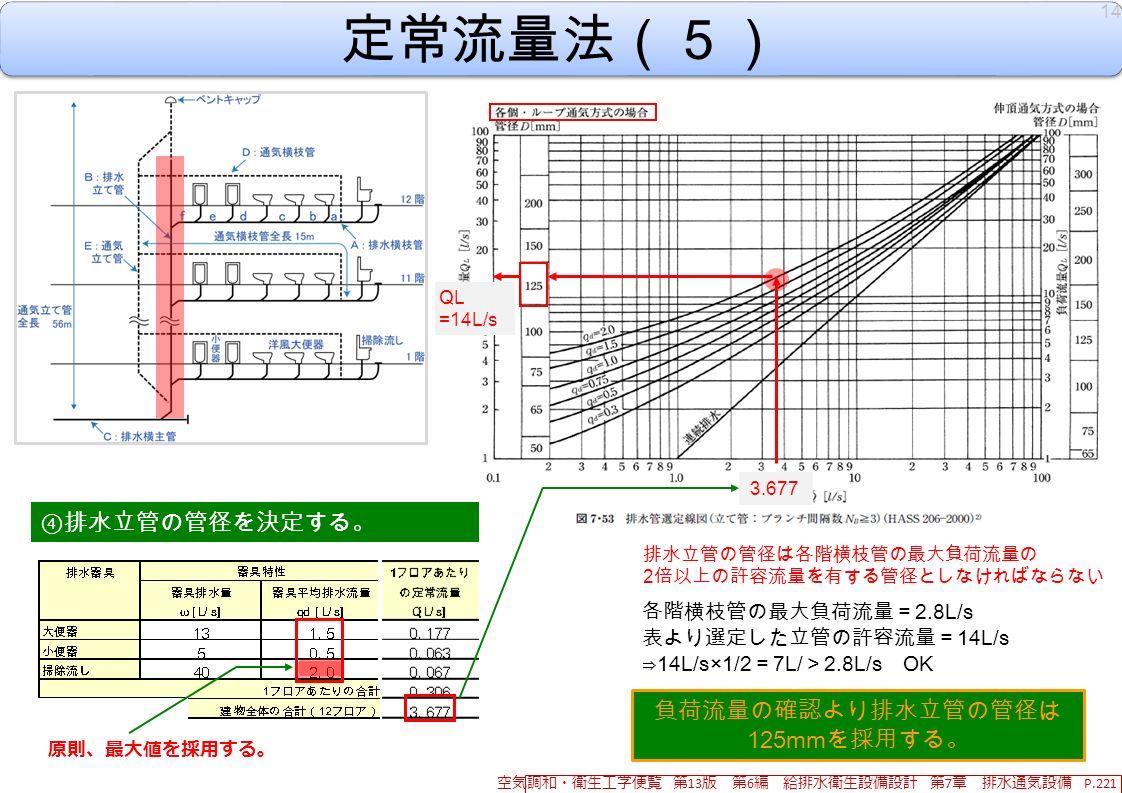 定常流量法(5) ④ 排水立管の管径を決定する。 負荷流量の確認より排水立管の管径は 125mm を採用する。 排水立管の管径は各階横枝管の最大負荷流量の 2 倍以上の許容流量を有する管径としなければならない 各階横枝管の最大負荷流量= 2.8L/s 表より選定した立管の許容流量= 14L/s ⇒ 14L/s×1/2 = 7L/ > 2.8L/s OK 3.677 14 空気調和・衛生工学便覧 第 13 版 第 6 編 給排水衛生設備設計 第 7 章 排水通気設備 P.221 QL =14L/s 原則、最大値を採用する。