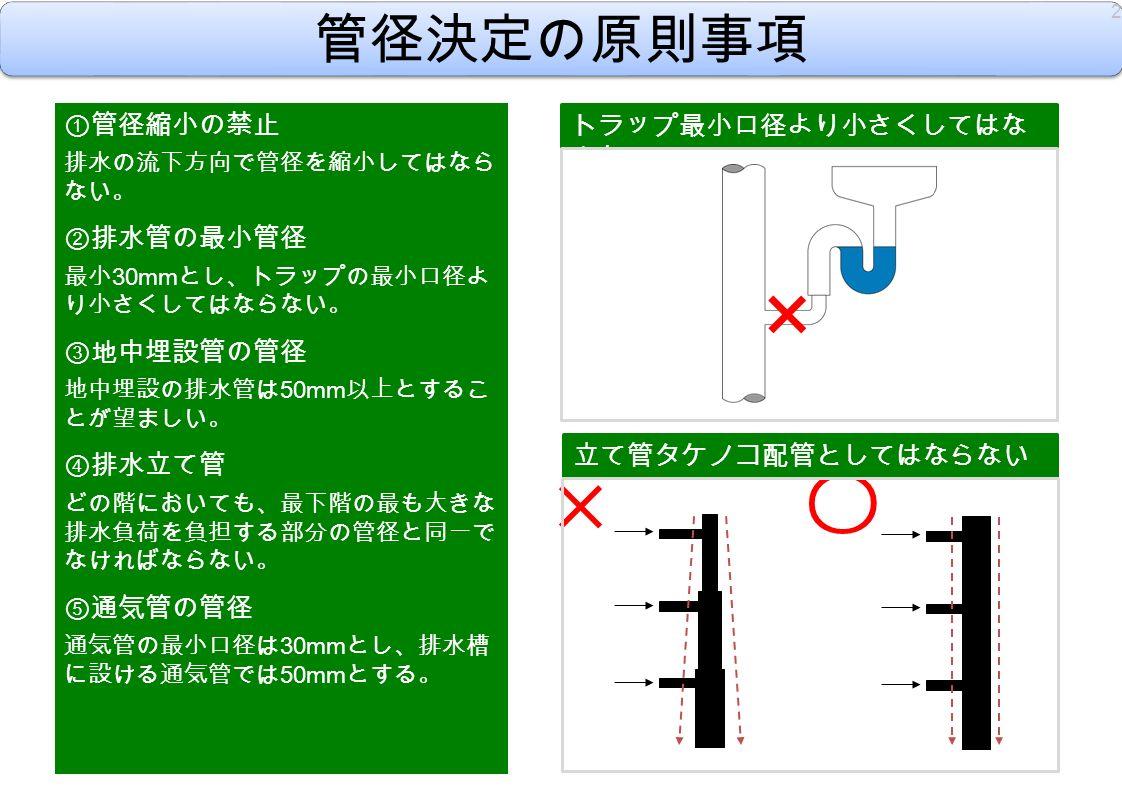 〇 × 管径決定の原則事項 ① 管径縮小の禁止 排水の流下方向で管径を縮小してはなら ない。 ② 排水管の最小管径 最小 30mm とし、トラップの最小口径よ り小さくしてはならない。 ③ 地中埋設管の管径 地中埋設の排水管は 50mm 以上とするこ とが望ましい。 ④ 排水立て管 どの階においても、最下階の最も大きな 排水負荷を負担する部分の管径と同一で なければならない。 ⑤ 通気管の管径 通気管の最小口径は 30mm とし、排水槽 に設ける通気管では 50mm とする。 立て管タケノコ配管としてはならない トラップ最小口径より小さくしてはな らない 2 ×