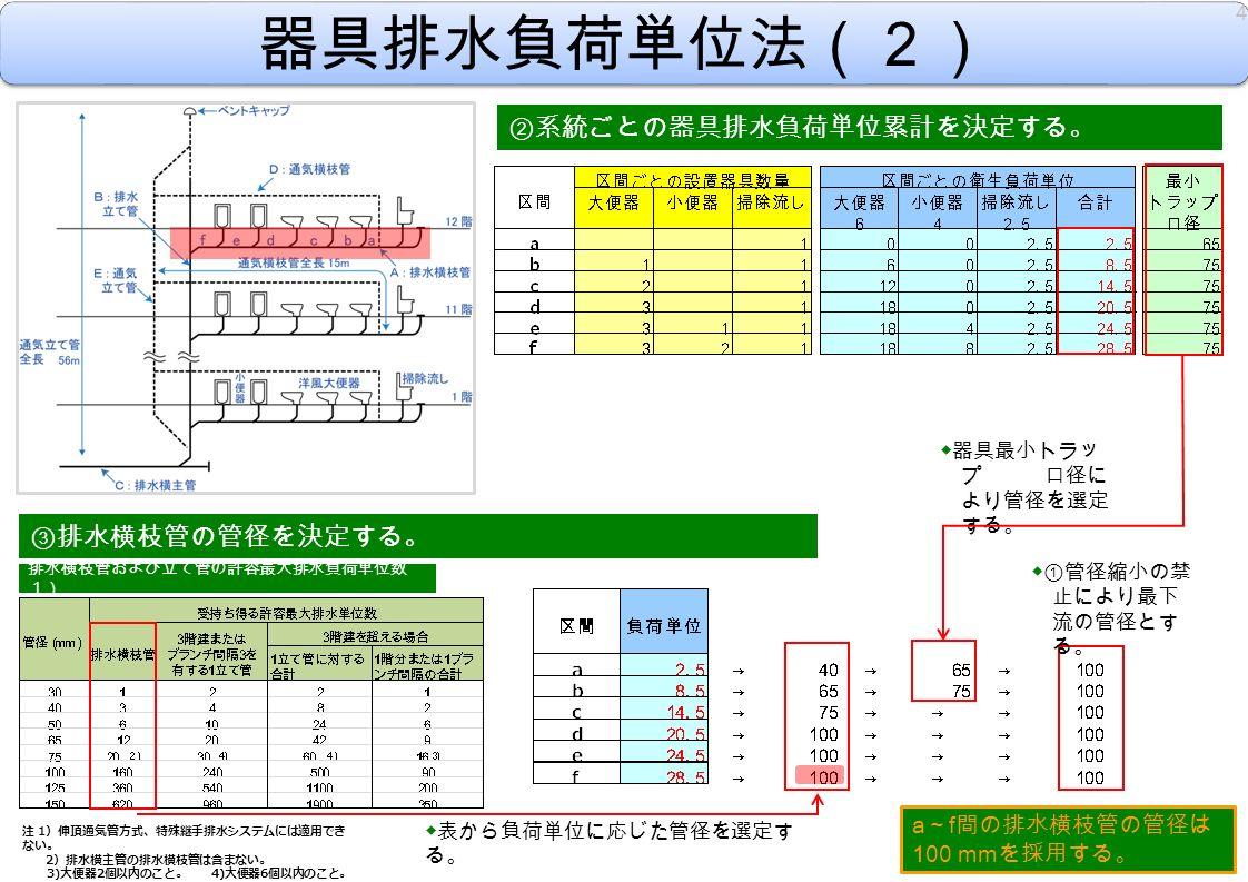 ② 系統ごとの器具排水負荷単位累計を決定する。 ③ 排水横枝管の管径を決定する。 器具排水負荷単位法(2) ◆表から負荷単位に応じた管径を選定す る。 ◆器具最小トラッ プ 口径に より管径を選定 する。 ◆①管径縮小の禁 止により最下 流の管径とす る。 4 a ~ f 間の排水横枝管の管径は 100 mm を採用する。 排水横枝管および立て管の許容最大排水負荷単位数 1) 注 1 )伸頂通気管方式、特殊継手排水システムには適用でき ない。 2 )排水横主管の排水横枝管は含まない。 3) 大便器 2 個以内のこと。 4) 大便器 6 個以内のこと。