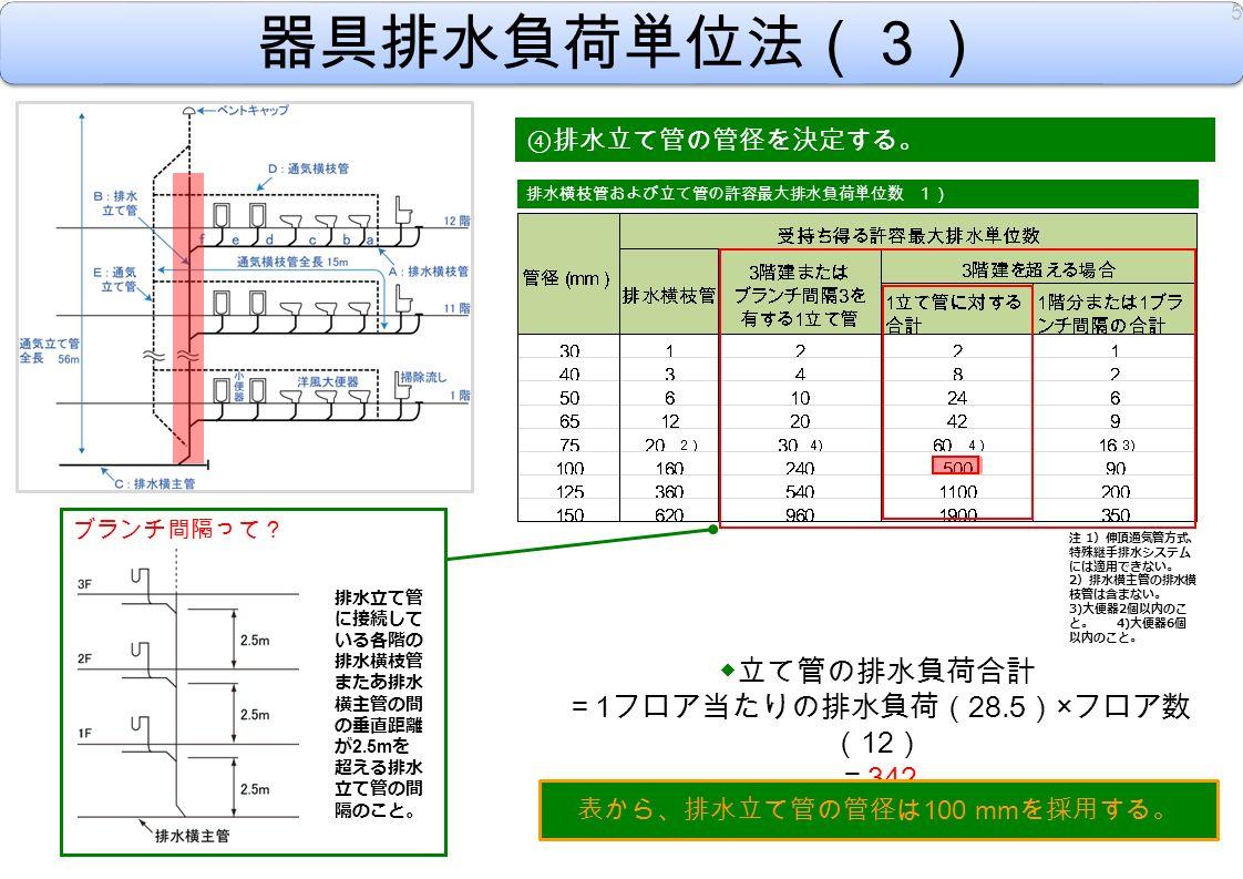 器具排水負荷単位法(3) ④ 排水立て管の管径を決定する。 ◆立て管の排水負荷合計 = 1 フロア当たりの排水負荷( 28.5 ) × フロア数 ( 12 ) = 342 表から、排水立て管の管径は 100 mm を採用する。 5 排水横枝管および立て管の許容最大排水負荷単位数 1) 注 1 )伸頂通気管方式、 特殊継手排水システム には適用できない。 2 )排水横主管の排水横 枝管は含まない。 3) 大便器 2 個以内のこ と。 4) 大便器 6 個 以内のこと。 ブランチ間隔って? 排水立て管 に接続して いる各階の 排水横枝管 またあ排水 横主管の間 の垂直距離 が 2.5m を 超える排水 立て管の間 隔のこと。