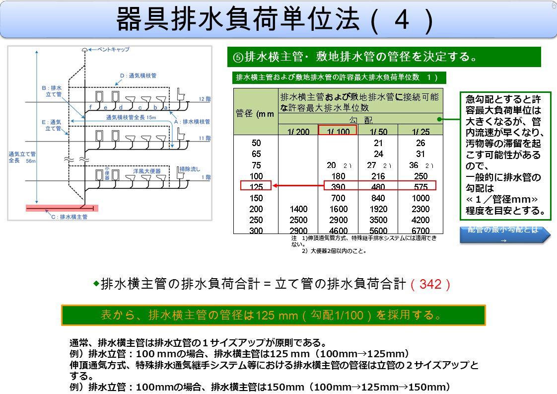 器具排水負荷単位法(4) ⑤ 排水横主管・敷地排水管の管径を決定する。 ◆排水横主管の排水負荷合計=立て管の排水負荷合計( 342 ) 表から、排水横主管の管径は 125 mm (勾配 1/100 )を採用する。 通常、排水横主管は排水立管の1サイズアップが原則である。 例)排水立管: 100 mm の場合、排水横主管は 125 mm ( 100mm→125mm ) 伸頂通気方式、特殊排水通気継手システム等における排水横主管の管径は立管の2サイズアップと する。 例)排水立管: 100mm の場合、排水横主管は 150mm ( 100mm→125mm→150mm ) 6 注 1) 伸頂通気管方式、特殊継手排水システムには適用でき ない。 2 )大便器 2 個以内のこと。 排水横主管および敷地排水管の許容最大排水負荷単位数 1) 急勾配とすると許 容最大負荷単位は 大きくなるが、管 内流速が早くなり、 汚物等の滞留を起 こす可能性がある ので、 一般的に排水管の 勾配は ≪1/管径 mm ≫ 程度を目安とする。 配管の最小勾配とは → 配管の最小勾配とは →