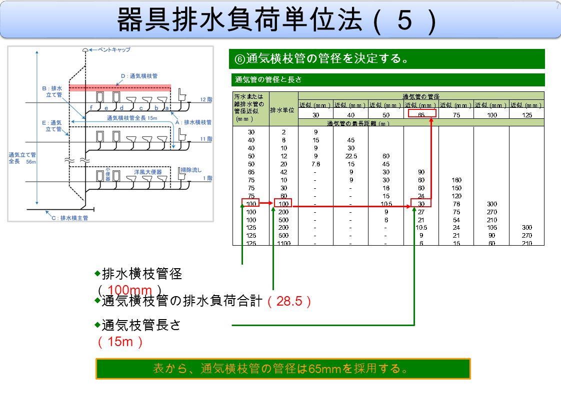 器具排水負荷単位法(5) ⑥ 通気横枝管の管径を決定する。 ◆排水横枝管径 ( 100mm ) 7 通気管の管径と長さ ◆通気横枝管の排水負荷合計( 28.5 ) ◆通気枝管長さ ( 15m ) 表から、通気横枝管の管径は 65mm を採用する。