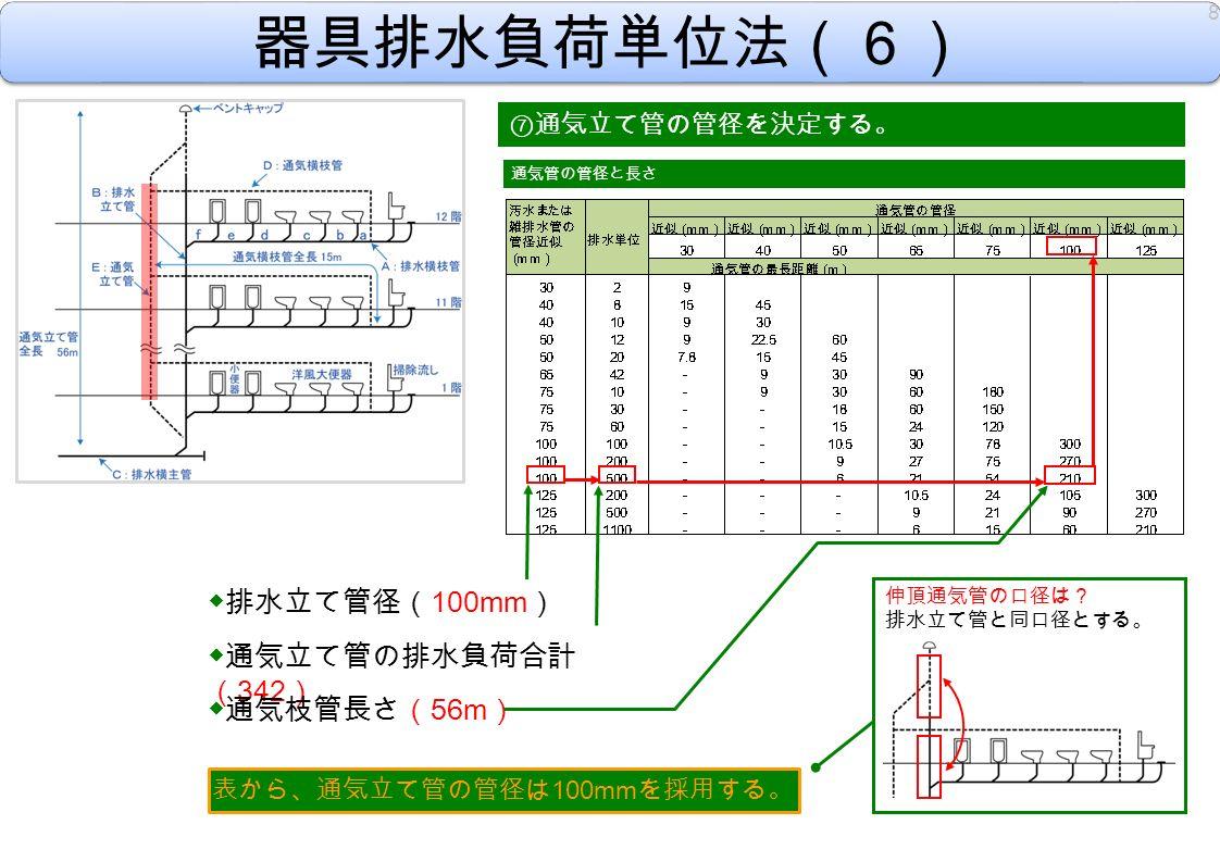 器具排水負荷単位法(6) ⑦ 通気立て管の管径を決定する。 表から、通気立て管の管径は 100mm を採用する。 8 通気管の管径と長さ ◆排水立て管径( 100mm ) ◆通気立て管の排水負荷合計 ( 342 ) ◆通気枝管長さ( 56m ) 伸頂通気管の口径は? 排水立て管と同口径とする。
