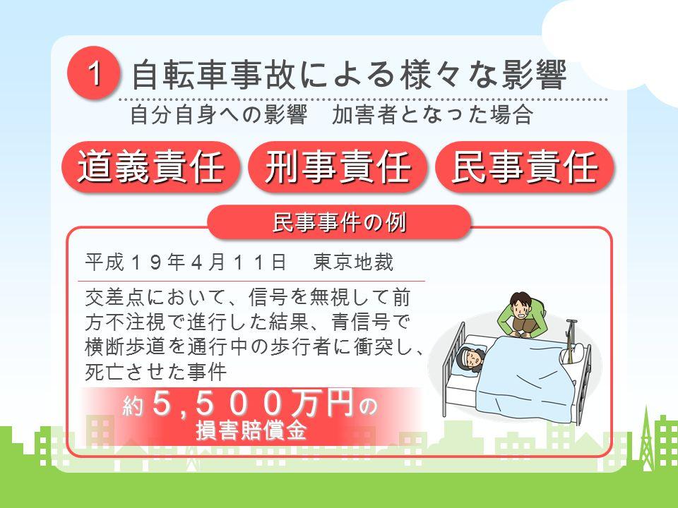 11 自転車事故による様々な影響 自分自身への影響 加害者となった場合 平成19年4月11日 東京地裁 交差点において、信号を無視して前 方不注視で進行した結果、青信号で 横断歩道を通行中の歩行者に衝突し、 死亡させた事件 民事事件の例民事事件の例 道義責任道義責任刑事責任刑事責任民事責任民事責任 約 5, 500万円 の 損害賠償金