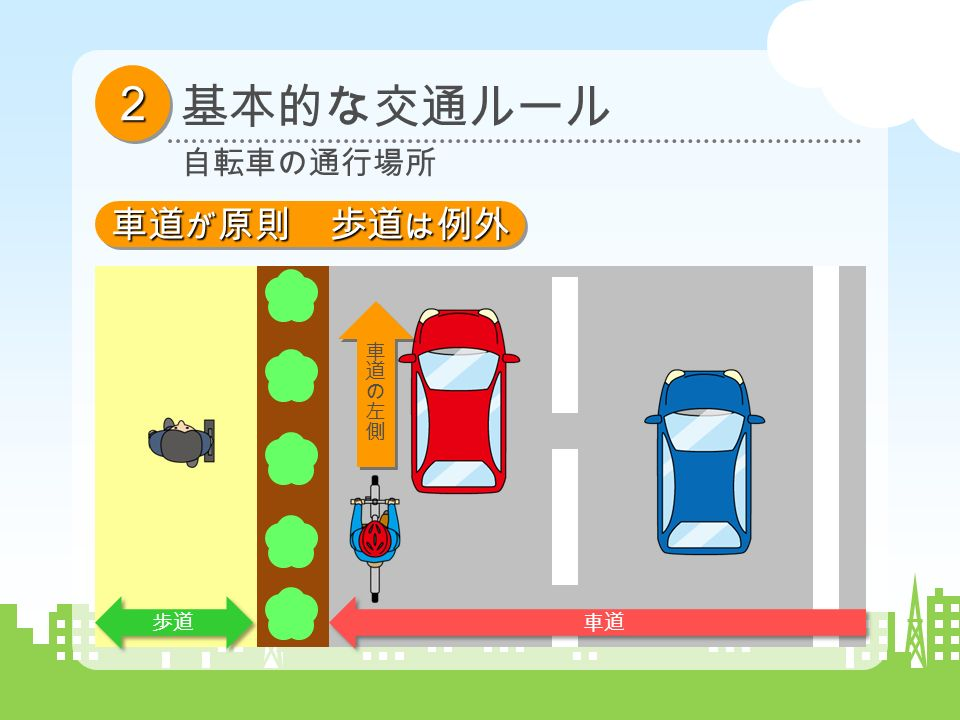 歩道 車道 22 基本的な交通ルール 自転車の通行場所 車道 が 原則 歩道 は 例外