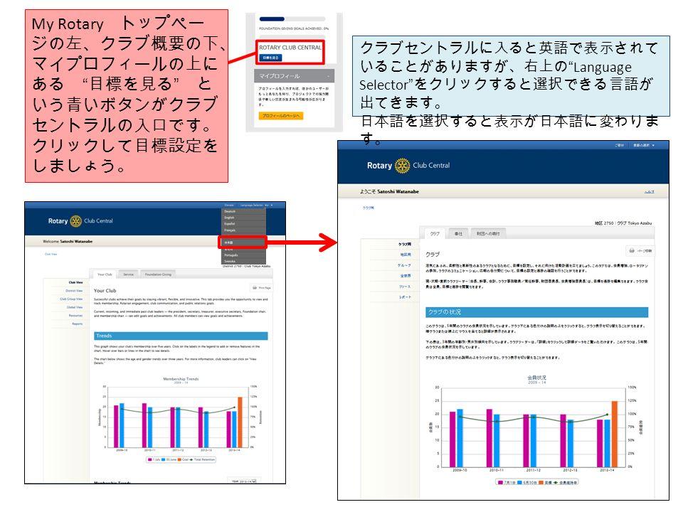 My Rotary トップペー ジの左、クラブ概要の下、 マイプロフィールの上に ある 目標を見る と いう青いボタンがクラブ セントラルの入口です。 クリックして目標設定を しましょう。 クラブセントラルに入ると英語で表示されて いることがありますが、右上の Language Selector をクリックすると選択できる言語が 出てきます。 日本語を選択すると表示が日本語に変わりま す。