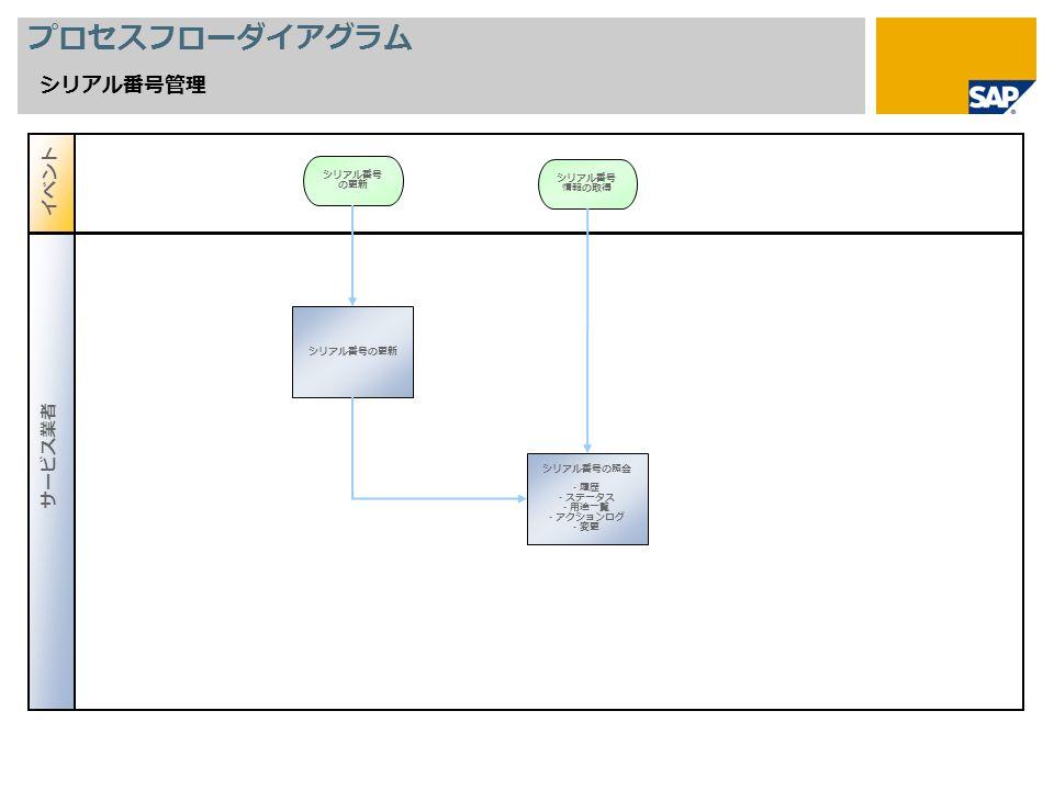 プロセスフローダイアグラム シリアル番号管理 シリアル番号の更新 シリアル番号 情報の取得 シリアル番号の照会 - 履歴 - ステータス - 用途一覧 - アクションログ - 変更 イベント サービス業者