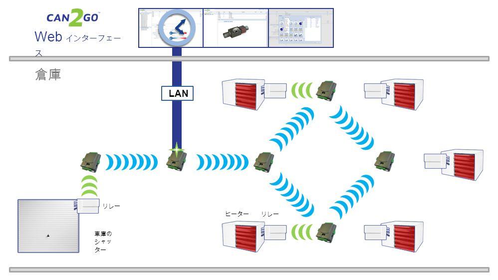 ヒーターリレー 倉庫 車庫の シャッ ター リレー LAN Web インターフェー ス