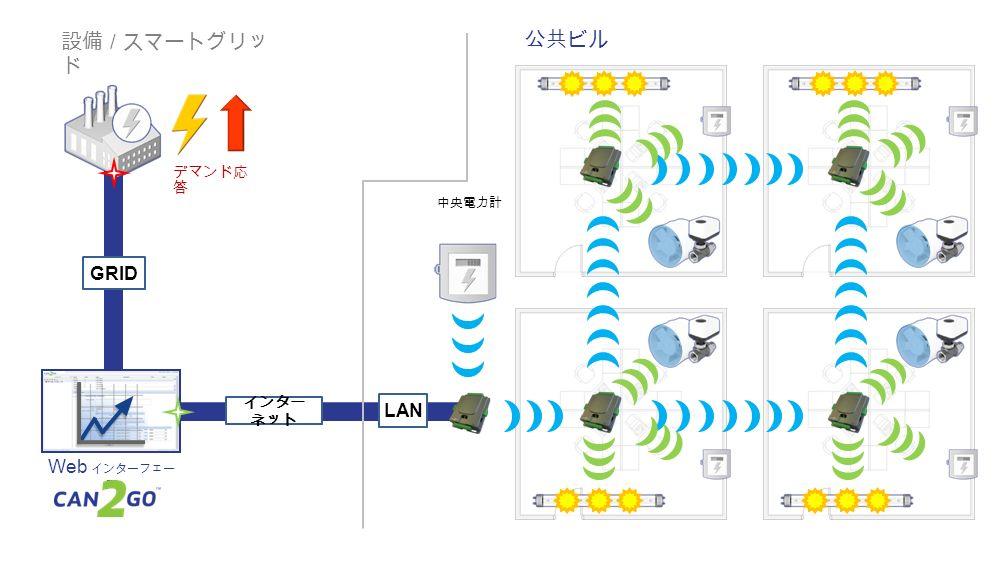 GRID インター ネット LAN Web インターフェー ス 公共ビル 中央電力計 デマンド応 答 設備 / スマートグリッ ド