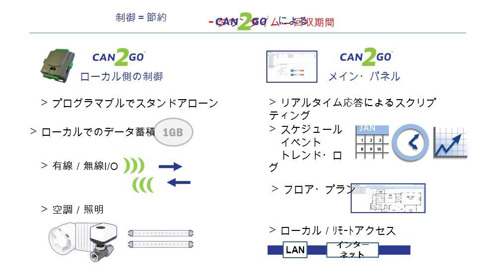  プログラマブルでスタンドアローン  スケジュール イベント トレンド・ロ グ 制御=節約  有線/無線 I/O  空調/照明  ローカルでのデータ蓄積 1GB ローカル側の制御  ローカル/リモートアクセス インター ネット LAN  リアルタイム応答によるスクリプ ティング メイン・パネル  フロア・プラン - ダウンタイム – 回収期間 による