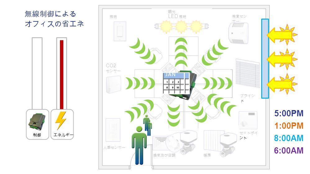 人感センサー 照明 暖房 セットポイ ント 無線制御による オフィスの省エネ 換気及び空調 調光 LED 照明 照度セン サー ブライン ド 6:00AM 8:00AM 1:00PM 5:00PM エネルギー制御 CO2 センサー