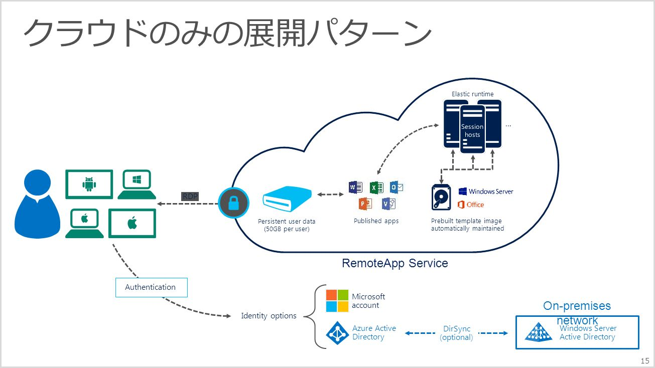 RemoteApp Service Published apps Microsoft account Identity options Persistent user data (50GB per user) Prebuilt template image automatically maintained Authentication RDP Elastic runtime … Azure Active Directory On-premises network Windows Server Active Directory DirSync (optional) 15