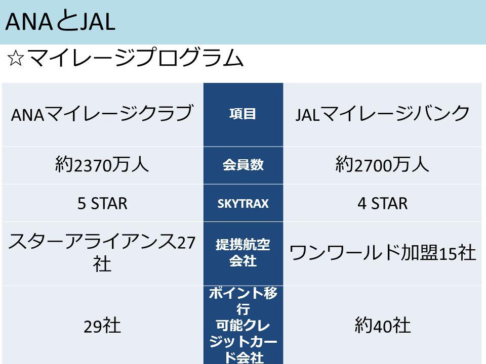 ANA と JAL ANA マイレージクラブ 項目 JAL マイレージバンク 約 2370 万人 会員数 約 2700 万人 5 STAR SKYTRAX 4 STAR スターアライアンス 27 社 提携航空 会社 ワンワールド加盟 15 社 29 社 ポイント移 行 可能クレ ジットカー ド会社 約 40 社 ☆マイレージプログラム