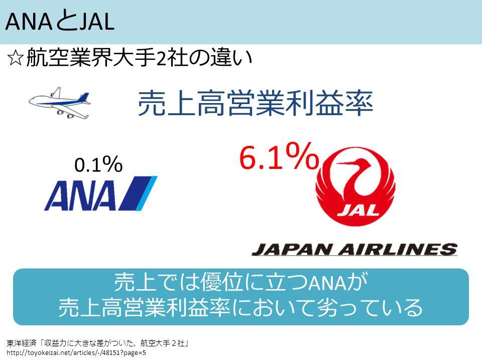 ANA と JAL ☆航空業界大手 2 社の違い 売上高営業利益率 東洋経済「収益力に大きな差がついた、航空大手2社」 http://toyokeizai.net/articles/-/48151 page=5 0.1 % 6.1 % 売上では優位に立つ ANA が 売上高営業利益率において劣っている