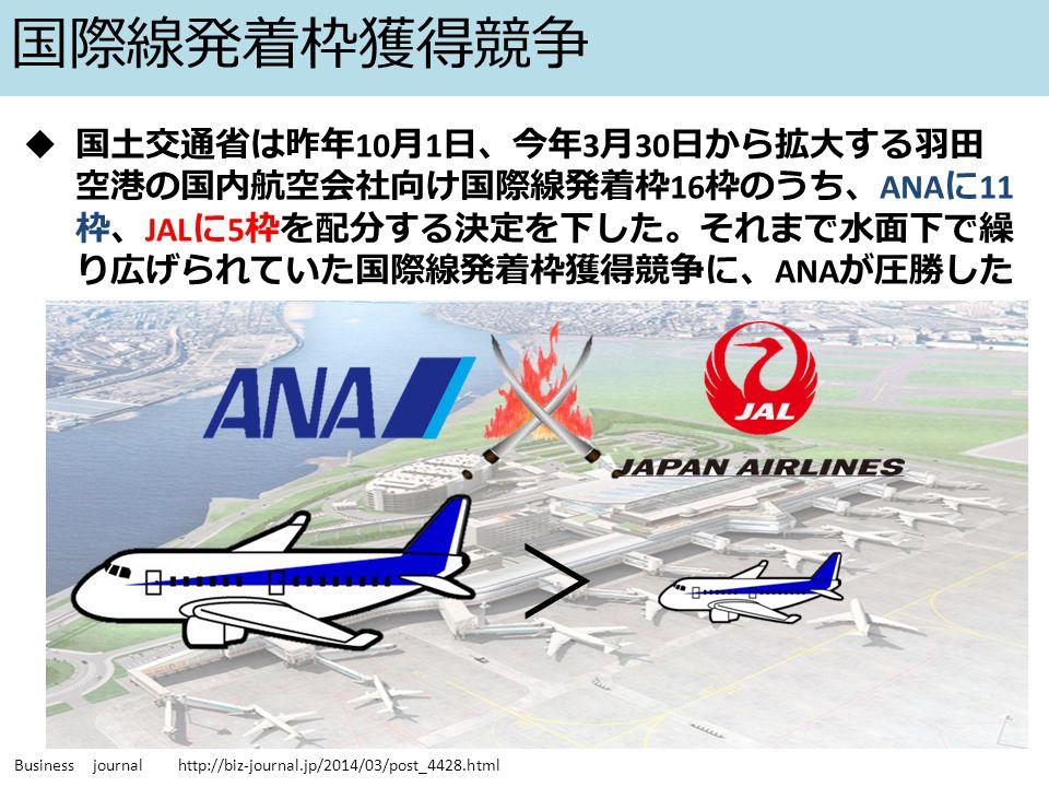 国際線発着枠獲得競争  国土交通省は昨年 10 月 1 日、今年 3 月 30 日から拡大する羽田 空港の国内航空会社向け国際線発着枠 16 枠のうち、 ANA に 11 枠、 JAL に 5 枠を配分する決定を下した。それまで水面下で繰 り広げられていた国際線発着枠獲得競争に、 ANA が圧勝した Business journal http://biz-journal.jp/2014/03/post_4428.html >