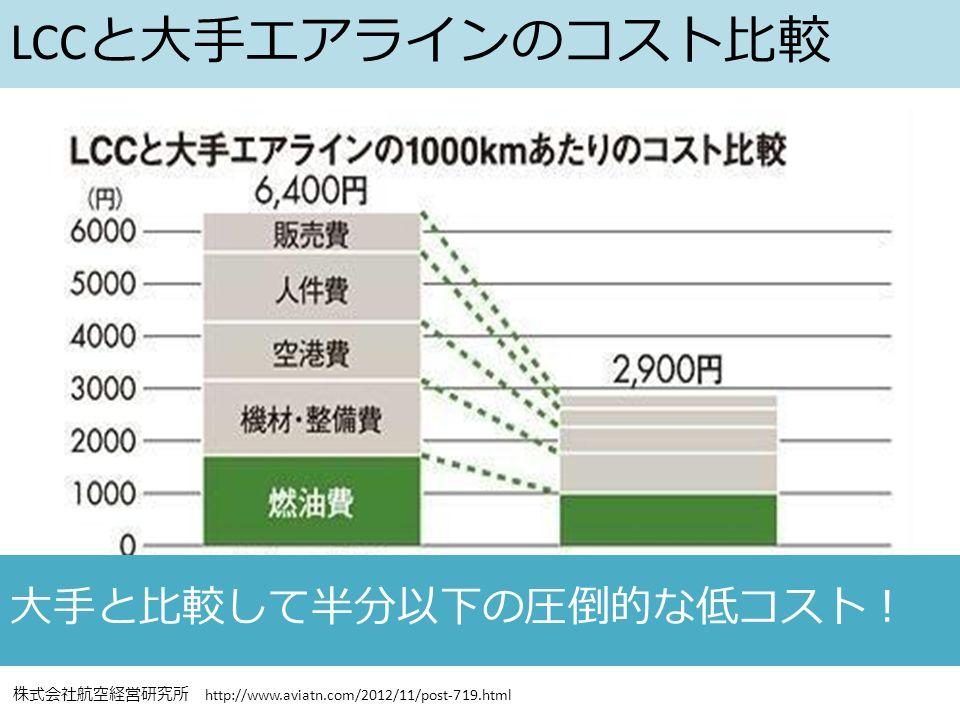 株式会社航空経営研究所 http://www.aviatn.com/2012/11/post-719.html 大手と比較して半分以下の圧倒的な低コスト! LCC と大手エアラインのコスト比較