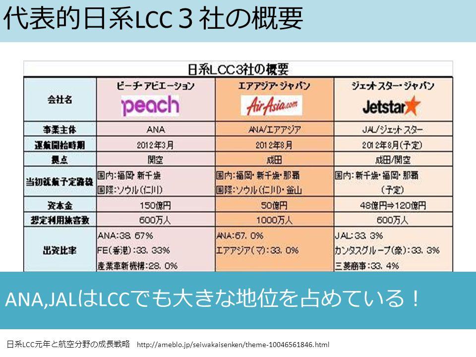 日系 LCC 元年と航空分野の成長戦略 http://ameblo.jp/seiwakaisenken/theme-10046561846.html ANA,JAL は LCC でも大きな地位を占めている! 代表的日系 LCC 3社の概要