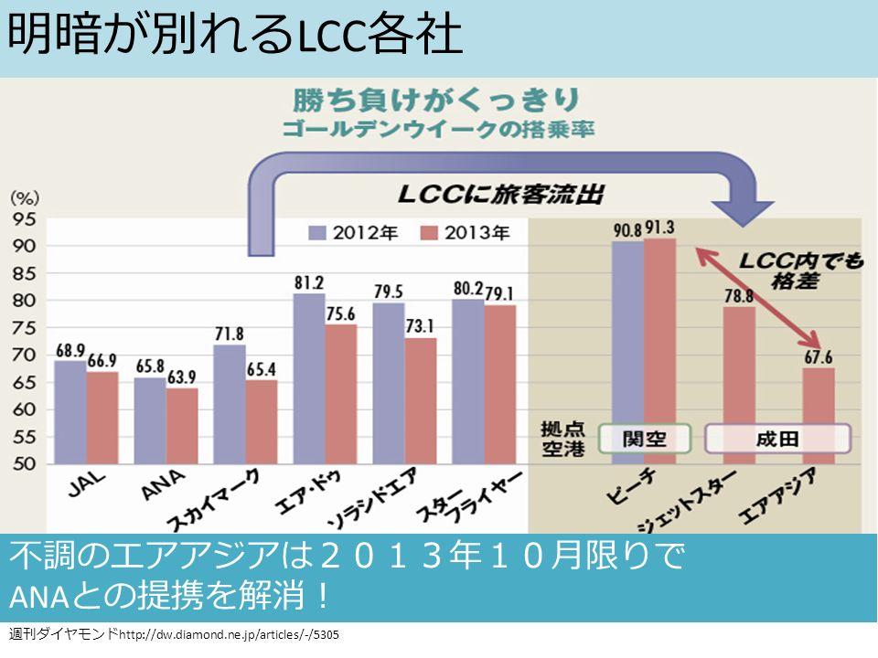 週刊ダイヤモンド http://dw.diamond.ne.jp/articles/-/5305 不調のエアアジアは2013年10月限りで ANA との提携を解消! 明暗が別れる LCC 各社