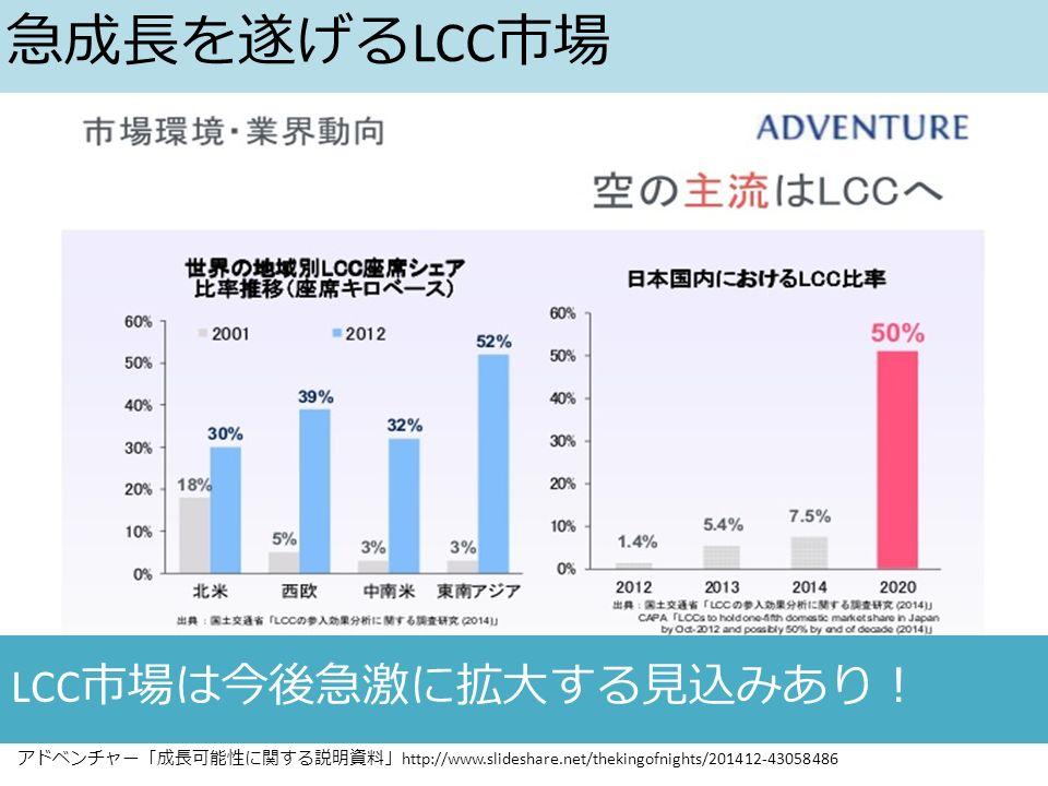 アドベンチャー「成長可能性に関する説明資料」 http://www.slideshare.net/thekingofnights/201412-43058486 LCC 市場は今後急激に拡大する見込みあり! 急成長を遂げる LCC 市場