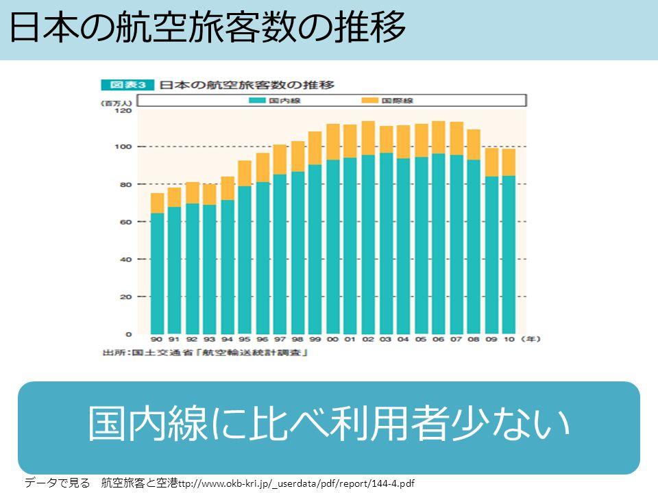 日本の航空旅客数の推移 国内線に比べ利用者少ない データで見る 航空旅客と空港 ttp://www.okb-kri.jp/_userdata/pdf/report/144-4.pdf