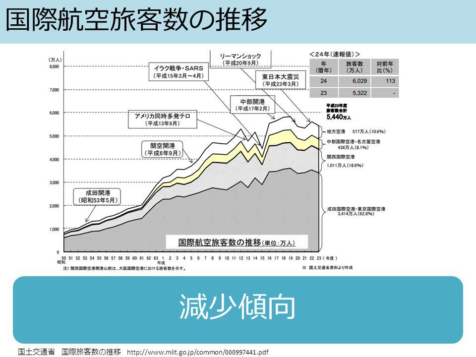 国際航空旅客数の推移 減少傾向 国土交通省 国際旅客数の推移 http://www.mlit.go.jp/common/000997441.pdf