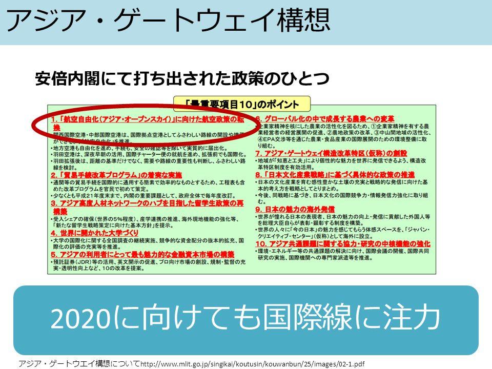 アジア・ゲートウェイ構想 2020 に向けても国際線に注力 安倍内閣にて打ち出された政策のひとつ アジア・ゲートウエイ構想について http://www.mlit.go.jp/singikai/koutusin/kouwanbun/25/images/02-1.pdf