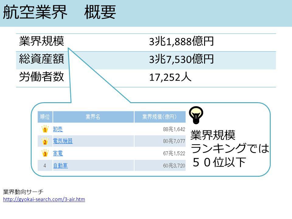 航空業界 概要 業界規模 3 兆 1,888 億円 総資産額 3 兆 7,530 億円 労働者数 17,252 人 業界動向サーチ http://gyokai-search.com/3-air.htm 業界規模 ランキングでは 50位以下