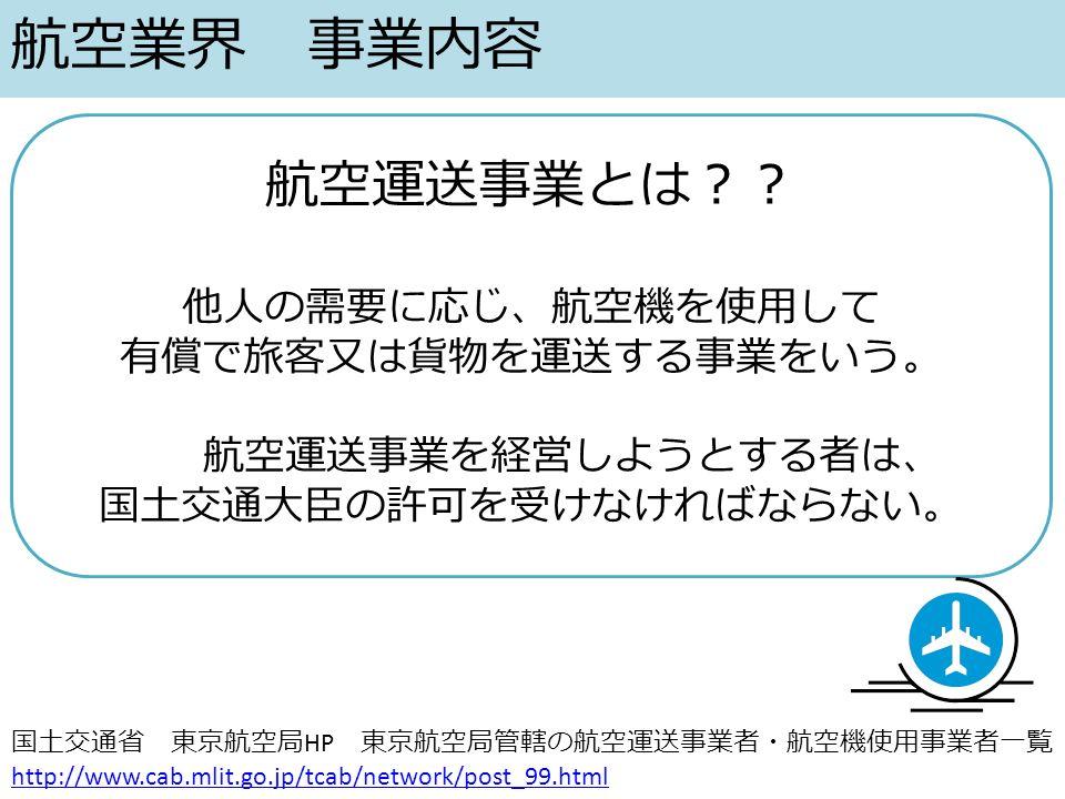 航空業界 事業内容 航空運送事業とは?? 他人の需要に応じ、航空機を使用して 有償で旅客又は貨物を運送する事業をいう。 航空運送事業を経営しようとする者は、 国土交通大臣の許可を受けなければならない。 国土交通省 東京航空局 HP 東京航空局管轄の航空運送事業者・航空機使用事業者一覧 http://www.cab.mlit.go.jp/tcab/network/post_99.html http://www.cab.mlit.go.jp/tcab/network/post_99.html