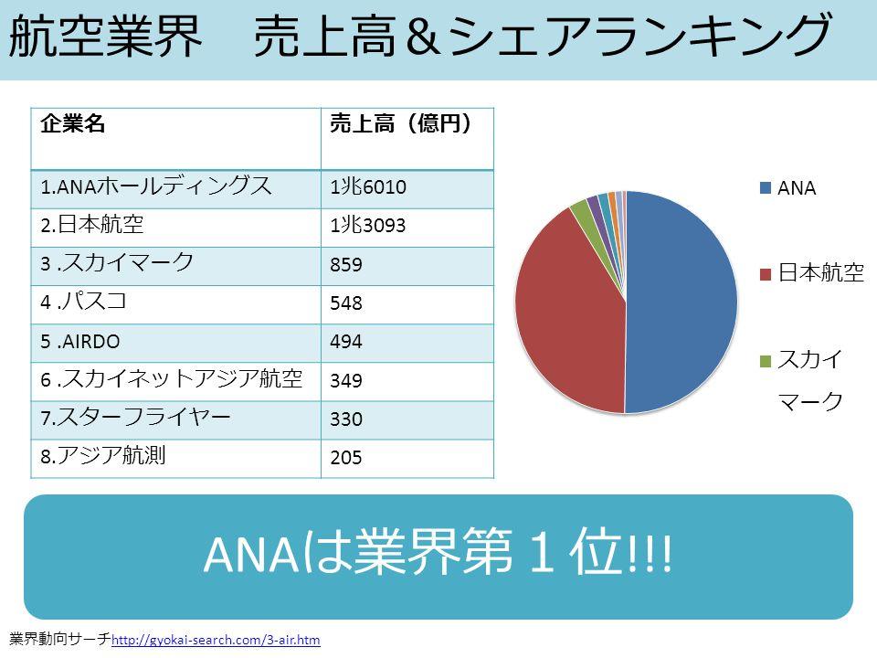 航空業界 売上高&シェアランキング 企業名売上高(億円) 1.ANA ホールディングス 1 兆 6010 2.