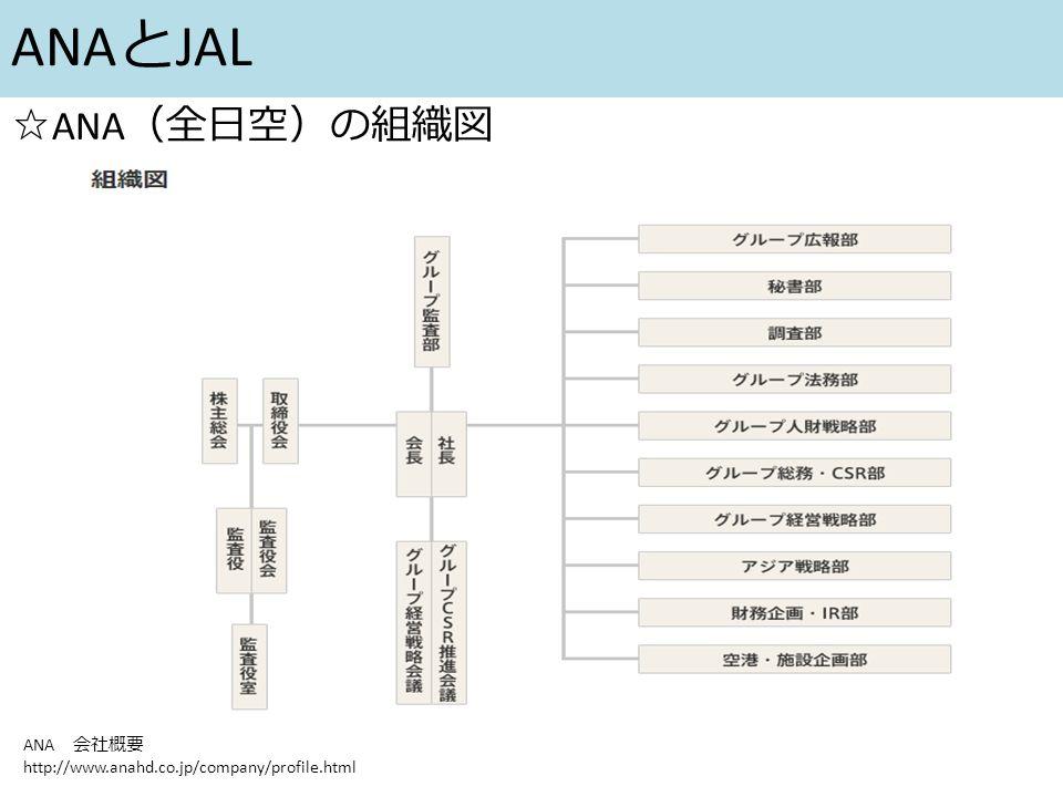 ANA と JAL ☆ ANA (全日空)の組織図 ANA 会社概要 http://www.anahd.co.jp/company/profile.html