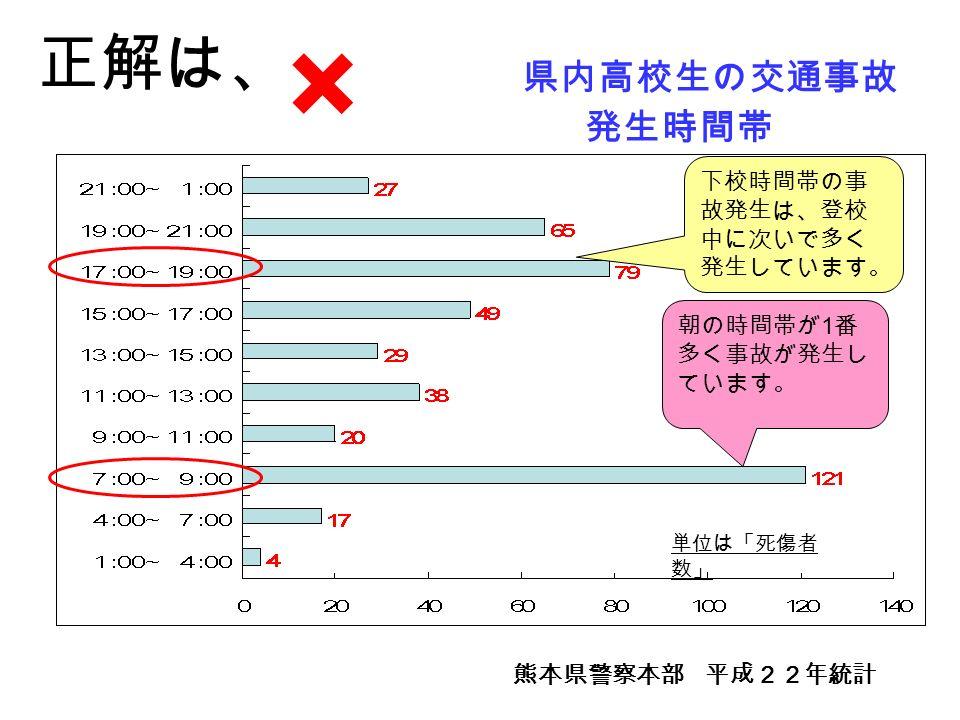 正解は、 × 熊本県警察本部 平成22年統計 下校時間帯の事 故発生は、登校 中に次いで多く 発生しています。 朝の時間帯が 1 番 多く事故が発生し ています。 県内高校生の交通事故 発生時間帯 単位は「死傷者 数」