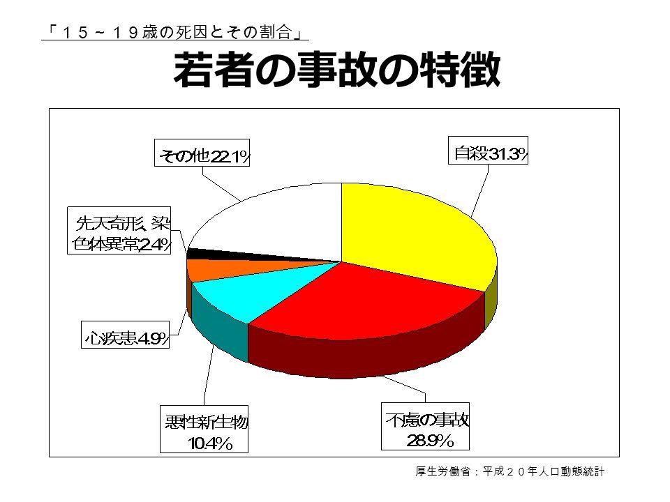 「15~19歳の死因とその割合」 厚生労働省:平成20年人口動態統計 若者の事故の特徴