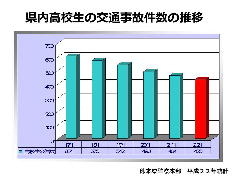 県内高校生の交通事故件数の推移 熊本県警察本部 平成22年統計